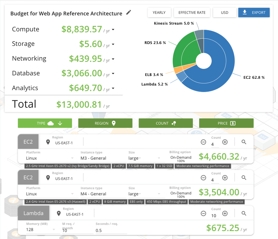 Cloudcraft cost optimization and budget forecasting