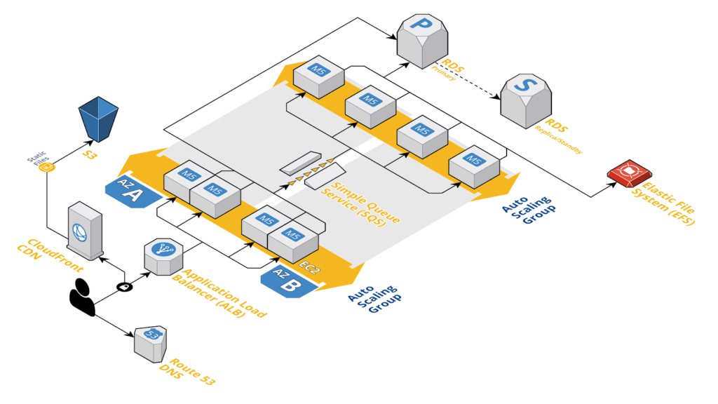 Typical web application AWS architecture