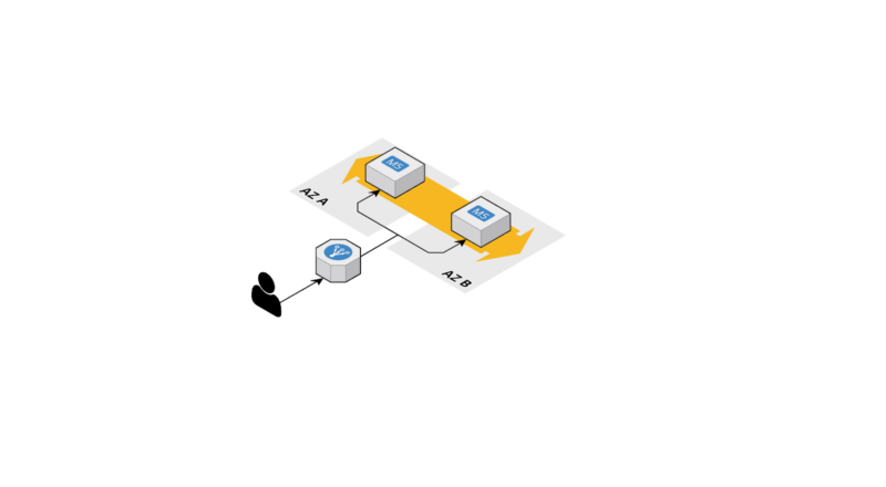 decoupling building with ec2