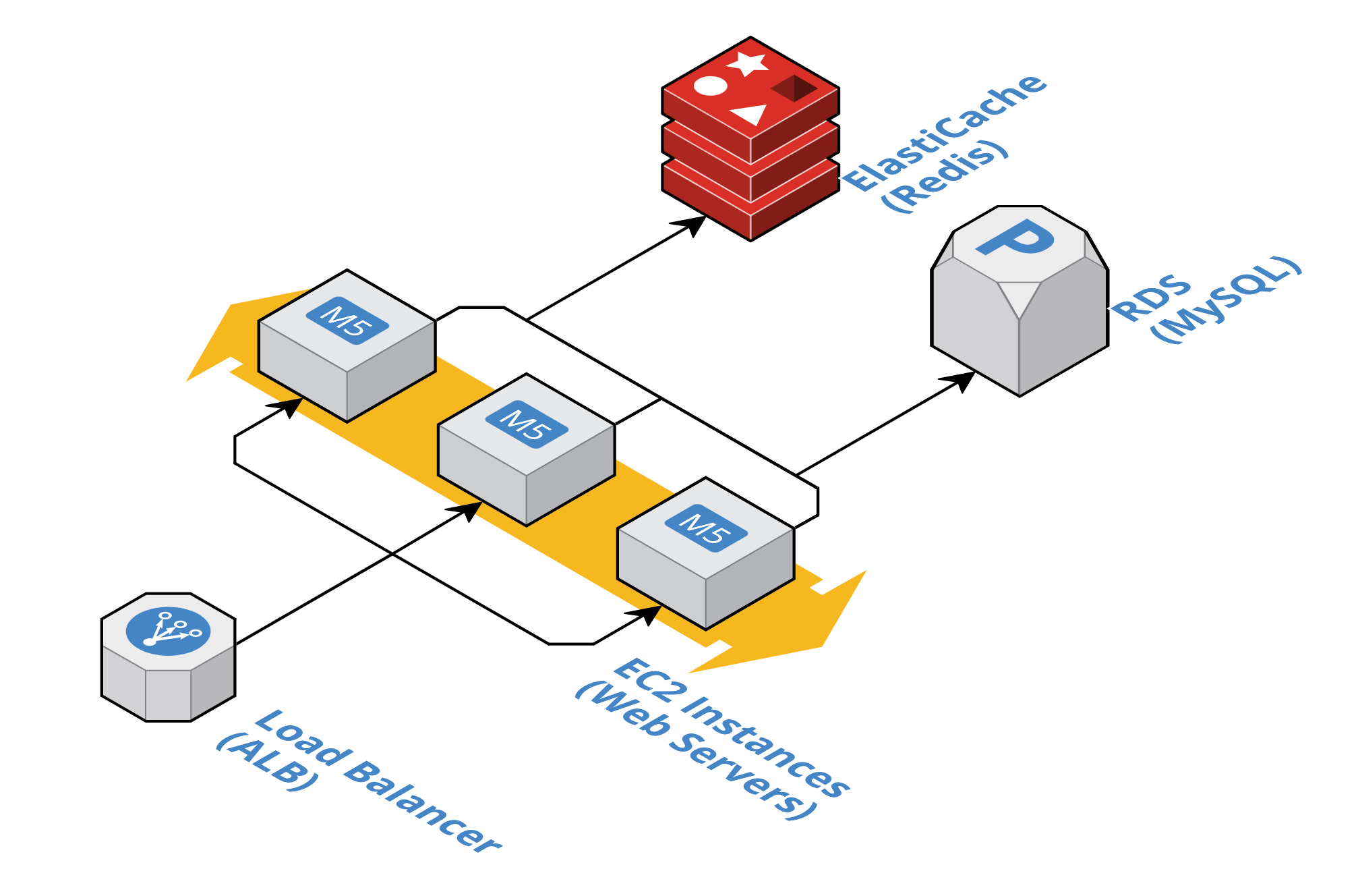Amazon ElastiCache (Redis) RDS (MySQL)