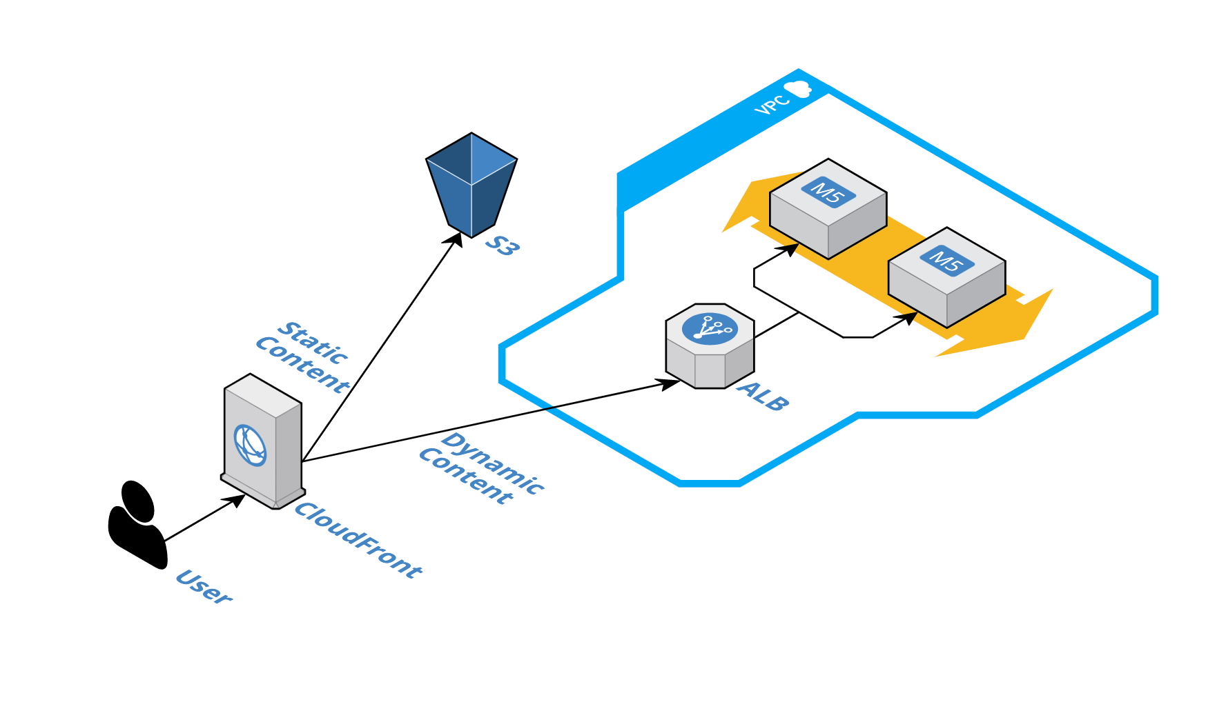 CloudFront with static versus dynamic content