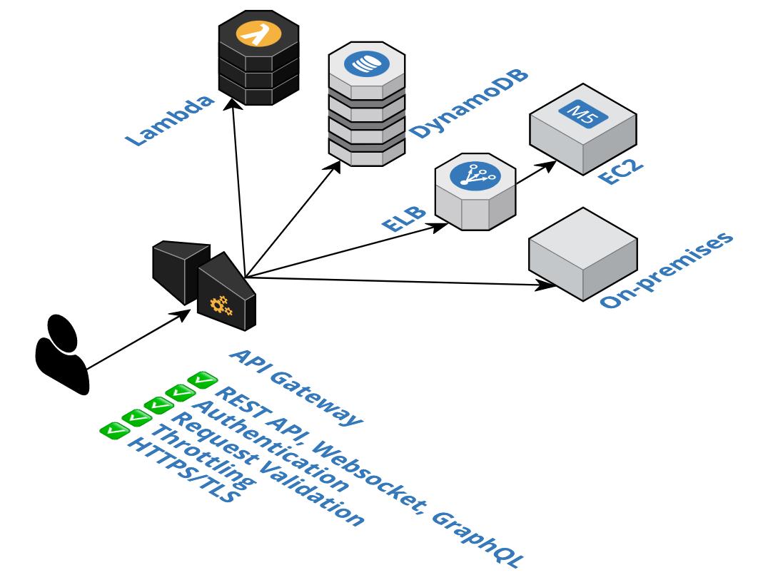 API gateway overview