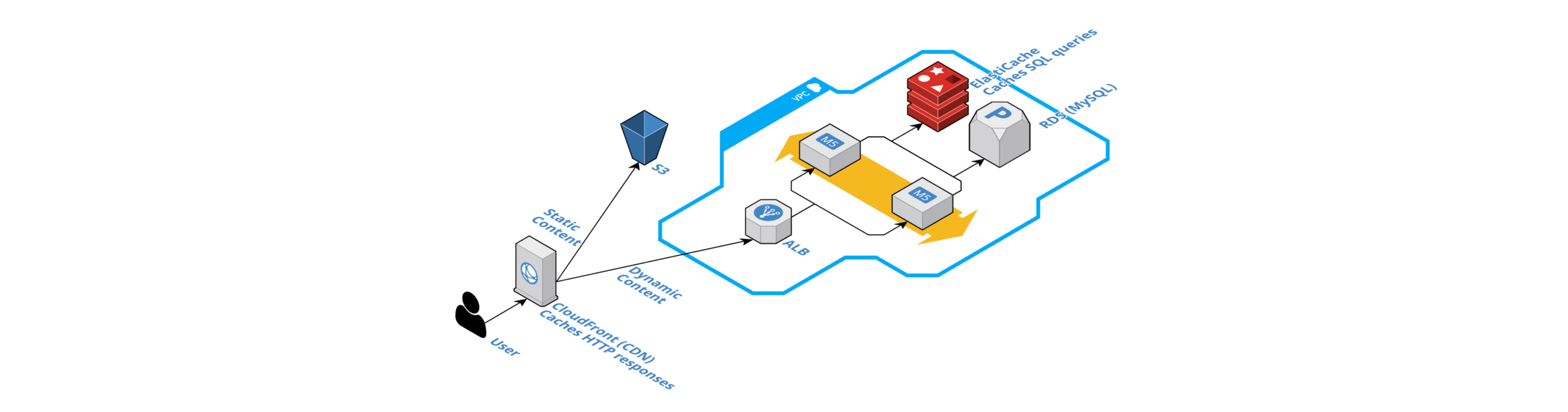 caching with AWS 101
