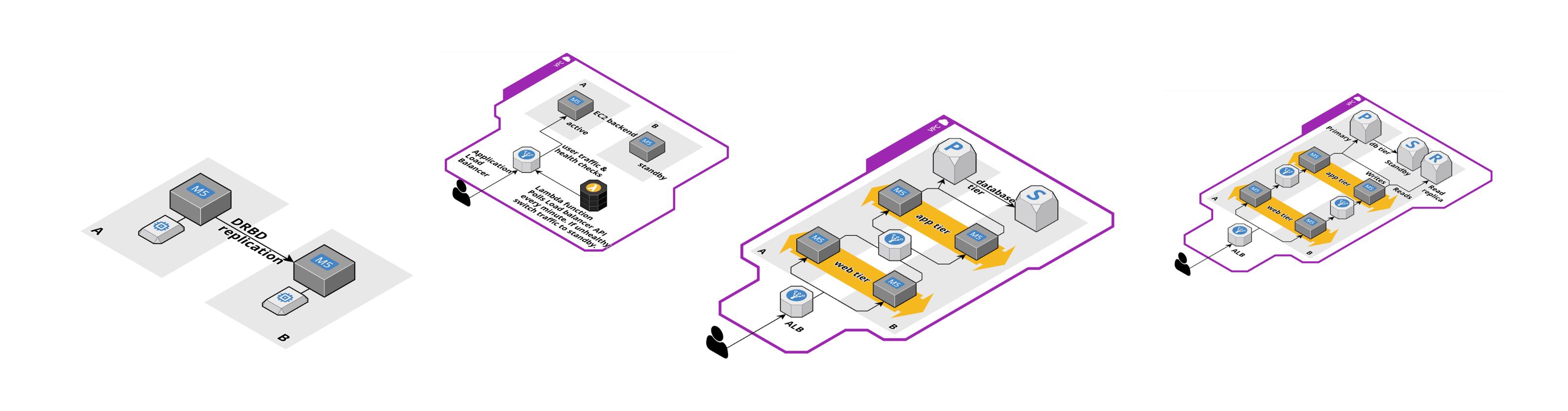 Unusual AWS architectures