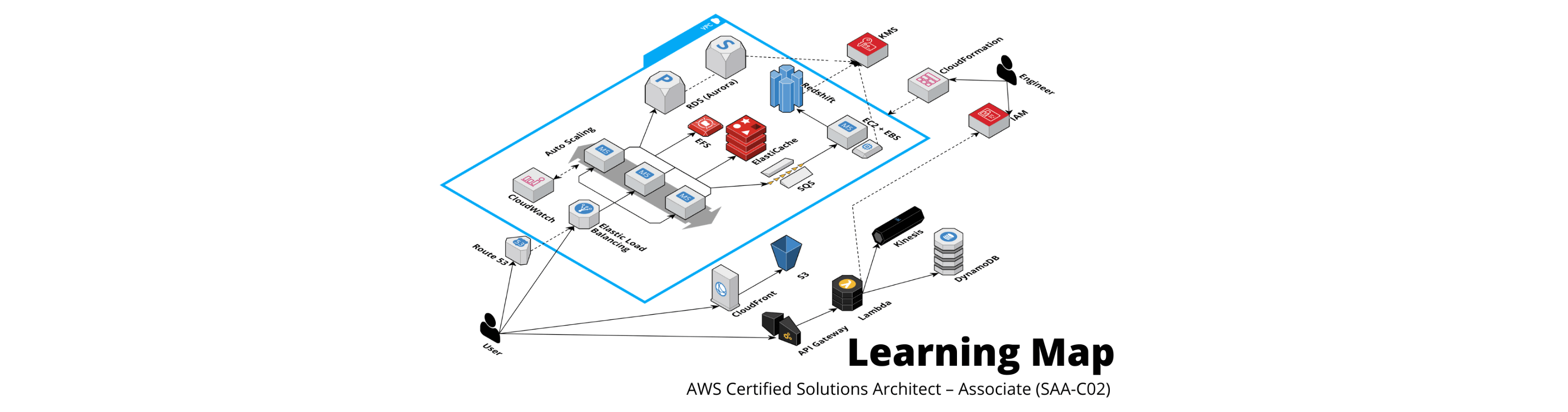 how to become aws certified solutions architect