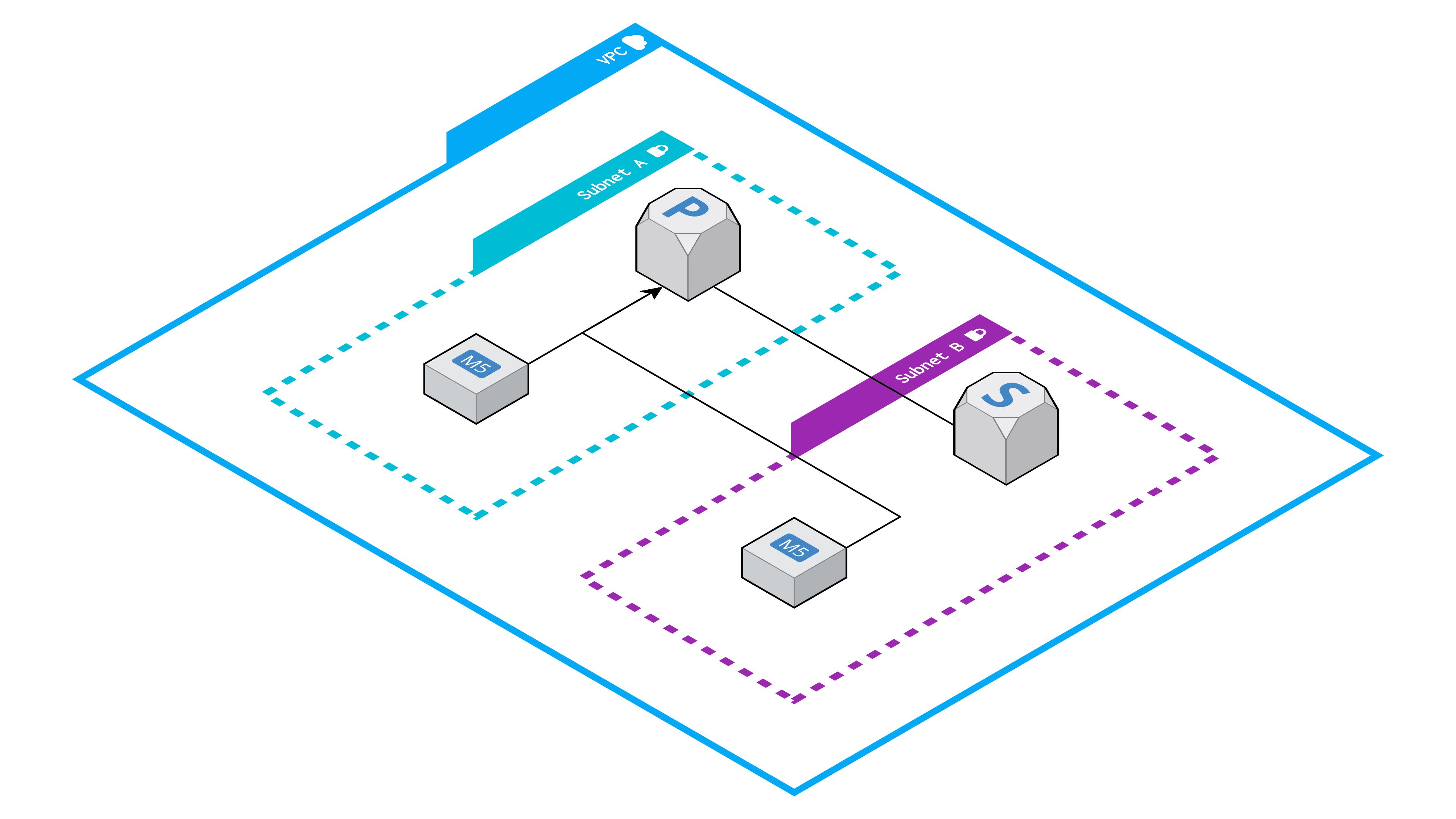 VPC and subnets