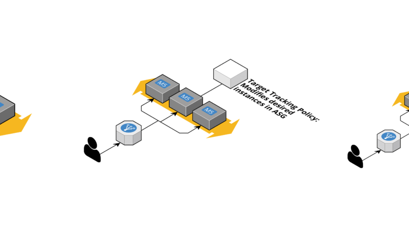 How to Choose the Best Way to Scale EC2 Instances When Faced with Changing Demand