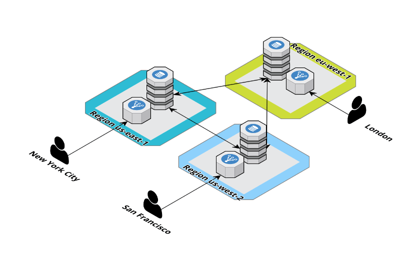 Multi-Region AWS Architectures: Architecture Overview