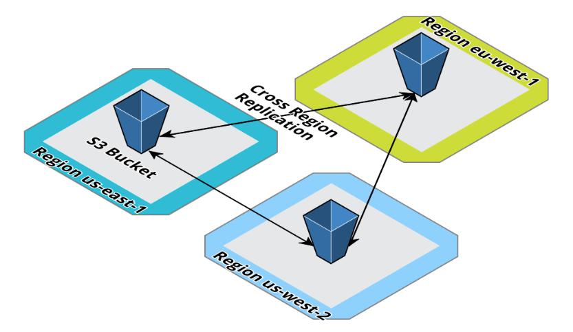 Multi-Region AWS Architectures: S3 Cross-Region Two-Way Replication