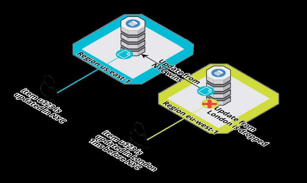 DynamoDB Global-Tables