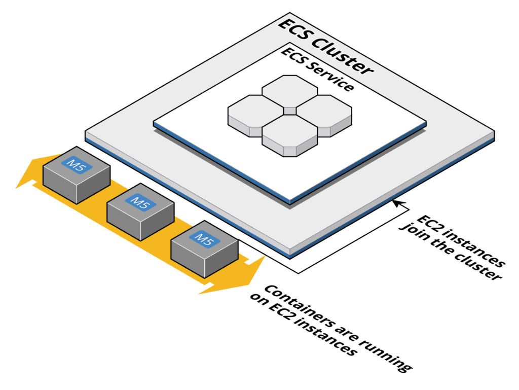 containers on aws - ecs asg