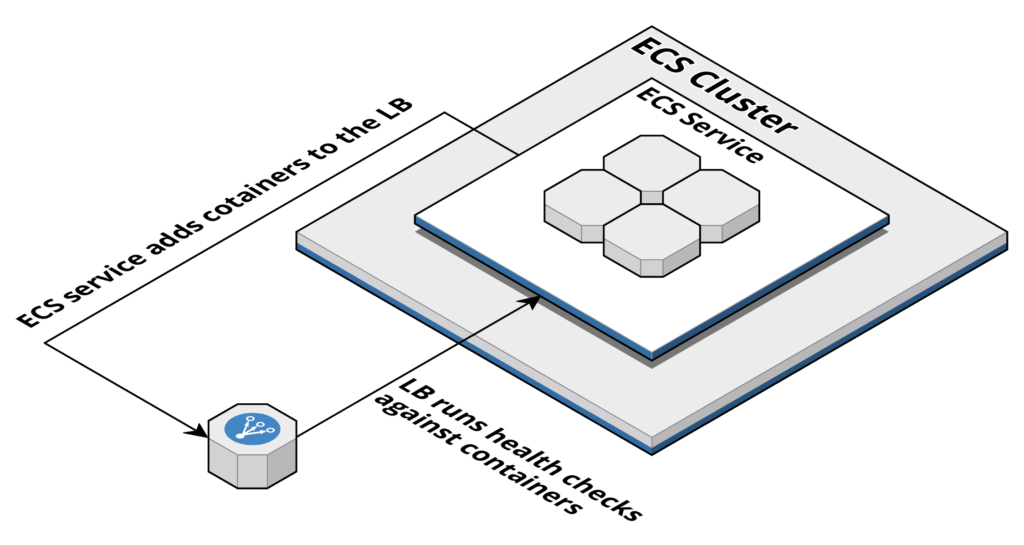 containers on aws ecs elb