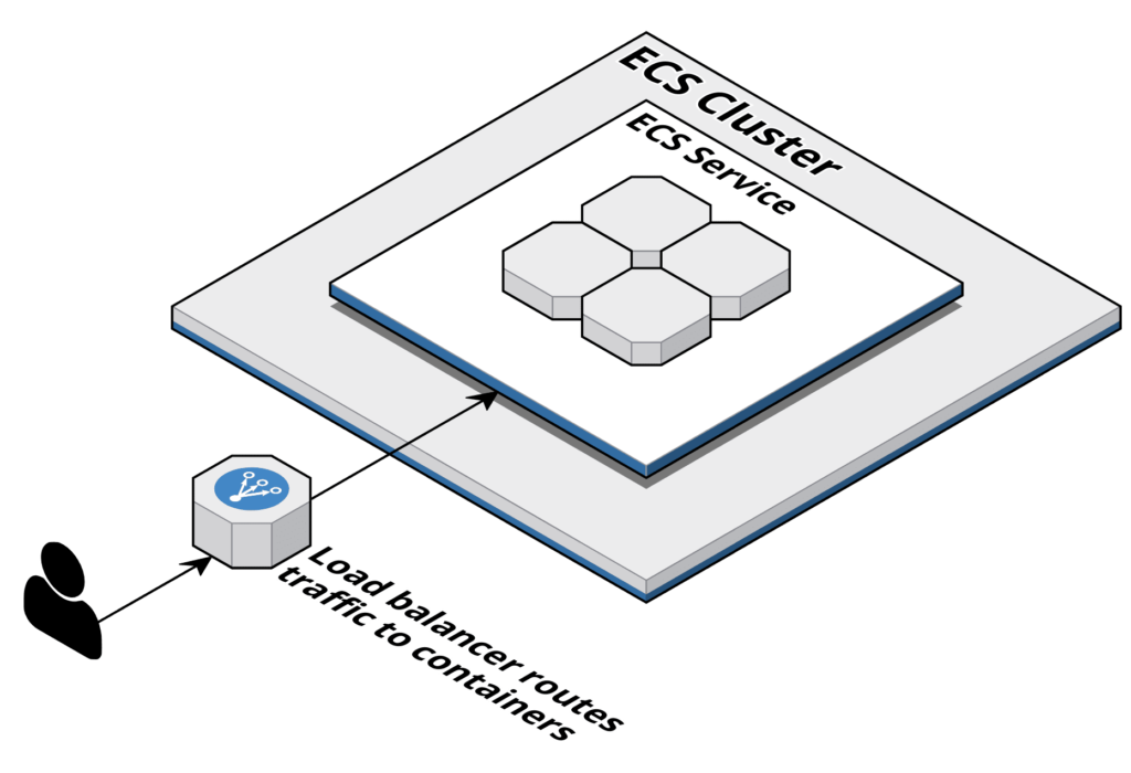 containers on aws - cloudcraft