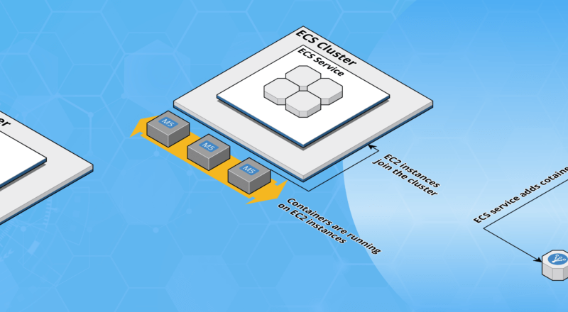 containers on aws blog